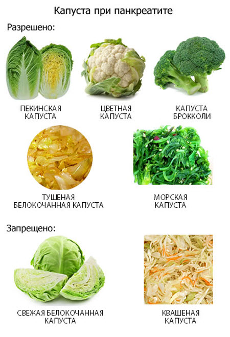 Питания при панкреатите поджелудочной железы