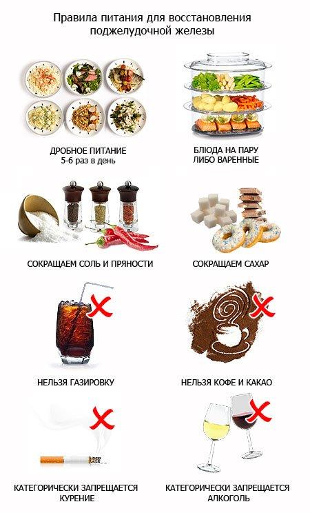 Диета при заболевании печени: лечебное питание и
